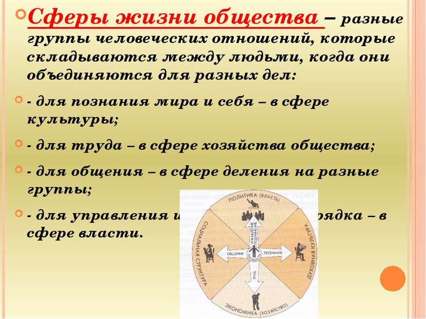 Сферы жизни общества – разные группы человеческих отношений, которые складыва...