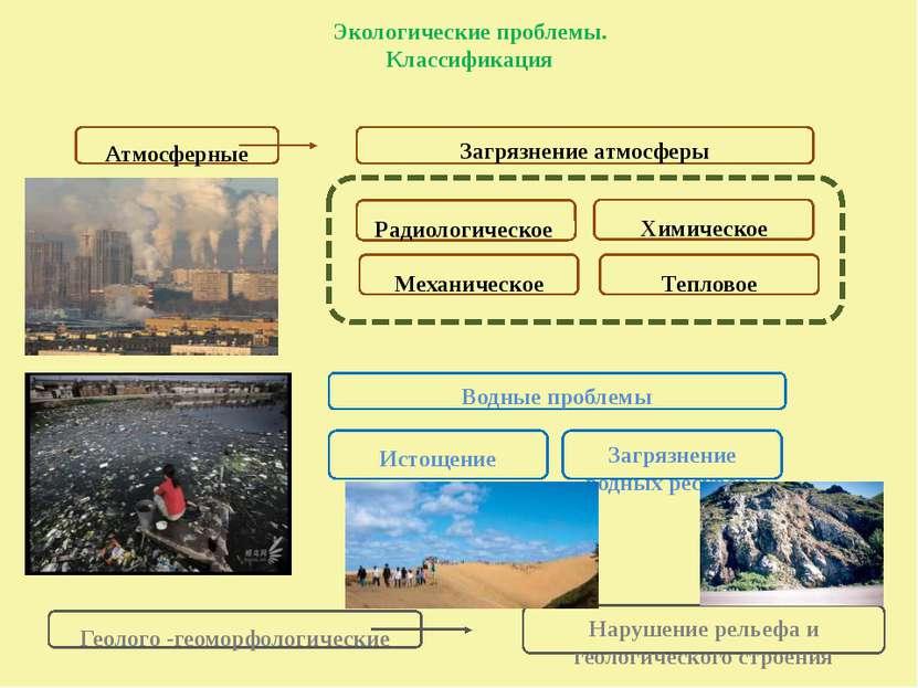 Экологические проблемы. Классификация Атмосферные Загрязнение атмосферы Радио...