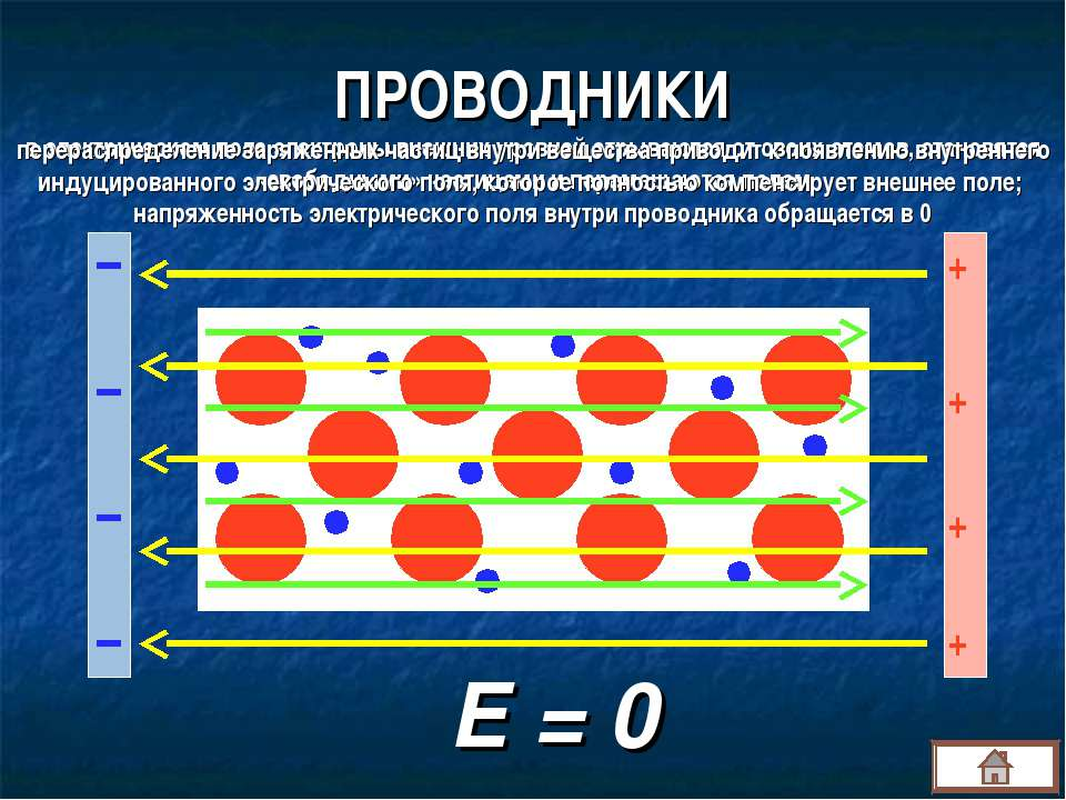 ПРОВОДНИКИ + + + + Е = 0 в электрическом поле электроны внешних уровней отрыв...