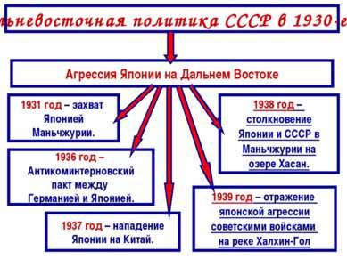 Дальневосточная политика СССР в 1930-е гг. Агрессия Японии на Дальнем Востоке...
