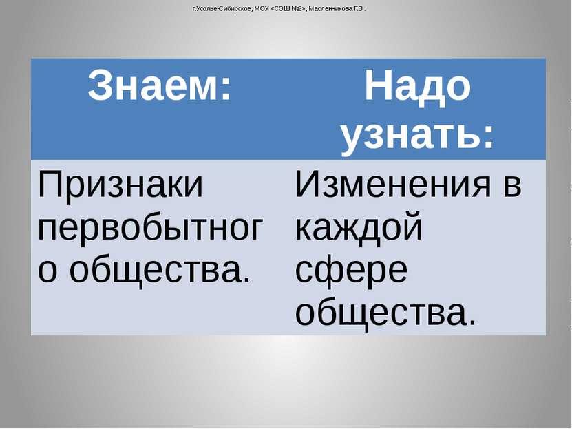 г.Усолье-Сибирское, МОУ «СОШ №2», Масленникова Г.В. Знаем: Надо узнать: Призн...