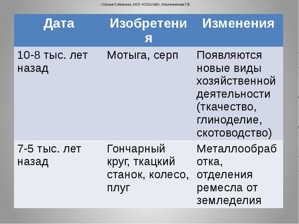 г.Усолье-Сибирское, МОУ «СОШ №2», Масленникова Г.В. Дата Изобретения Изменени...