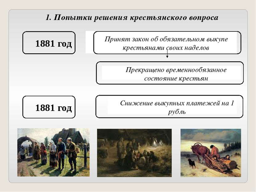 1. Попытки решения крестьянского вопроса 1881 год Принят закон об обязательно...