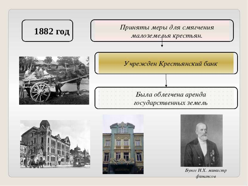 1882 год Приняты меры для смягчения малоземелья крестьян. Учрежден Крестьянск...