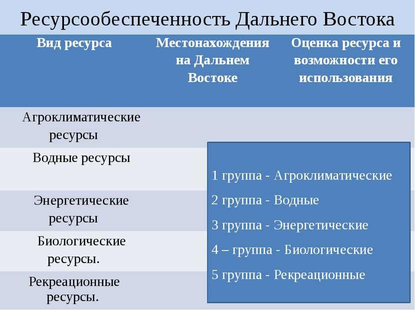 Ресурсообеспеченность Дальнего Востока 1 группа - Агроклиматические 2 группа ...