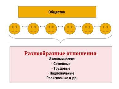 Общество Разнообразные отношения: Экономические Семейные Трудовые Национальны...