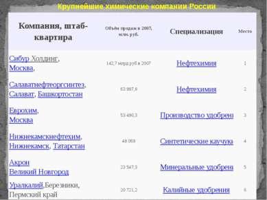 Крупнейшие химические компании России Компания, штаб-квартира Объём продаж в ...
