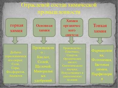 Отраслевой состав химической промышленности горная химия Основная химия Химия...
