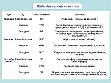 * Виды дисперсных систем ДФ ДС Обозначение Примеры Твердая Газообразная Т/Г А...