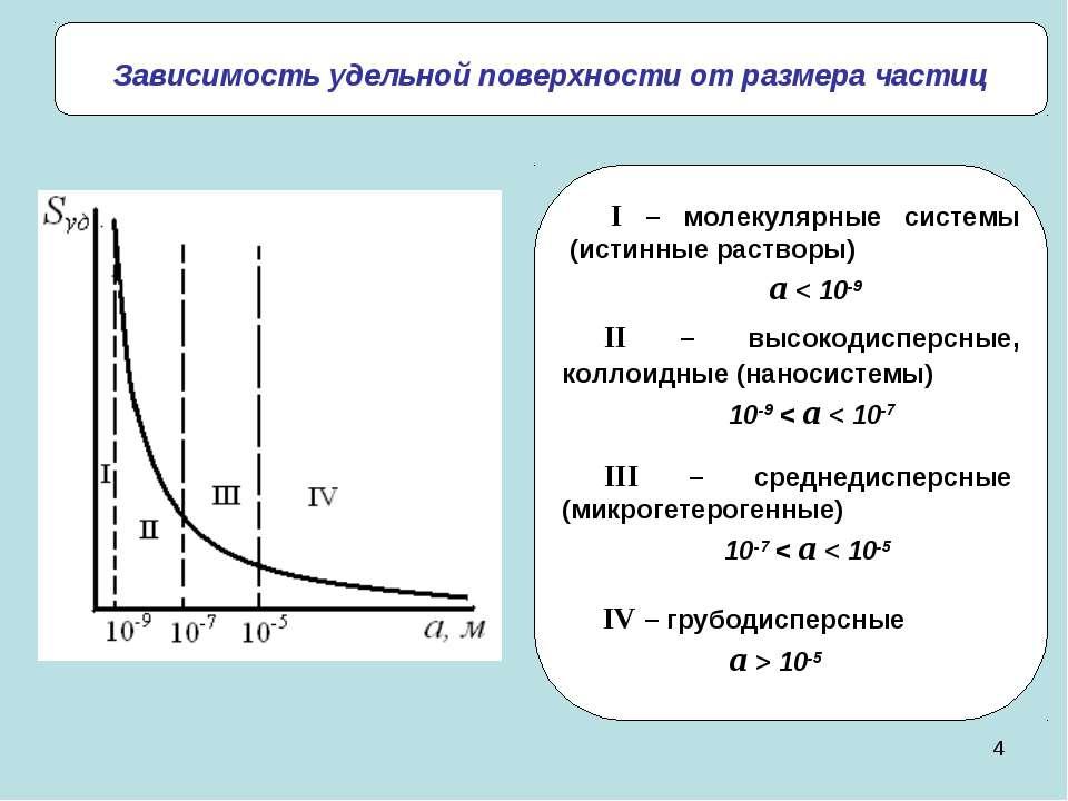 * Зависимость удельной поверхности от размера частиц II – высокодисперсные, к...