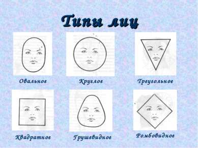 Типы лиц Круглое Овальное Треугольное Квадратное Грушевидное Ромбовидное