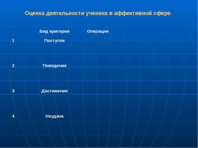 Оценка деятельности ученика в аффективной сфере Вид критерия Операция 1 Посту...