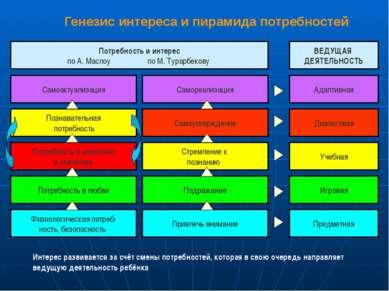 Генезис интереса и пирамида потребностей Потребность и интерес по А. Маслоу п...