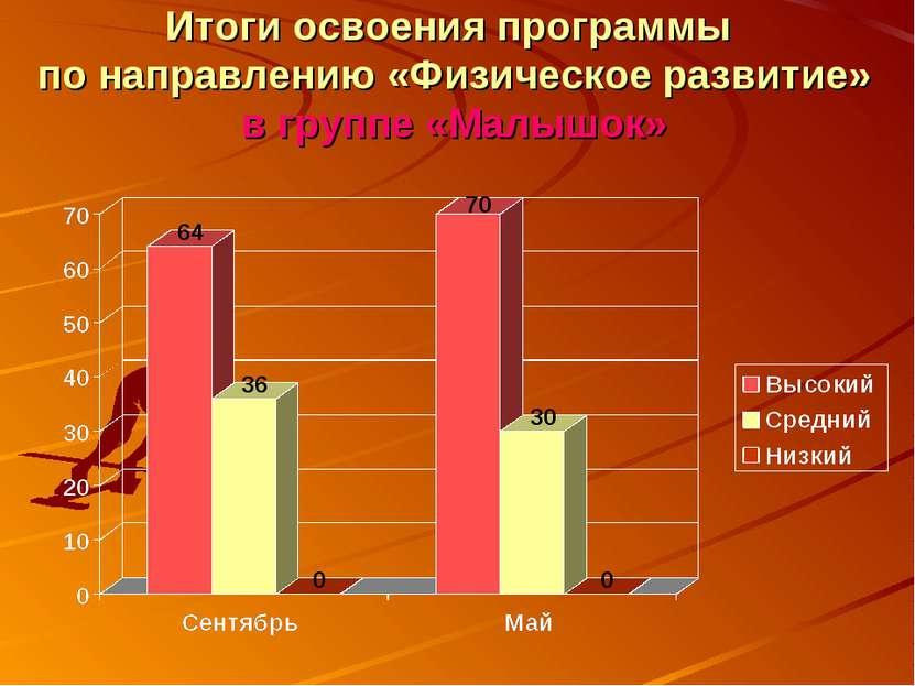 Итоги освоения программы по направлению «Физическое развитие» в группе «Малышок»