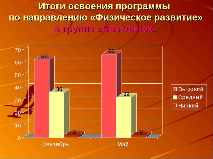 Итоги освоения программы по направлению «Физическое развитие» в группе «Светл...