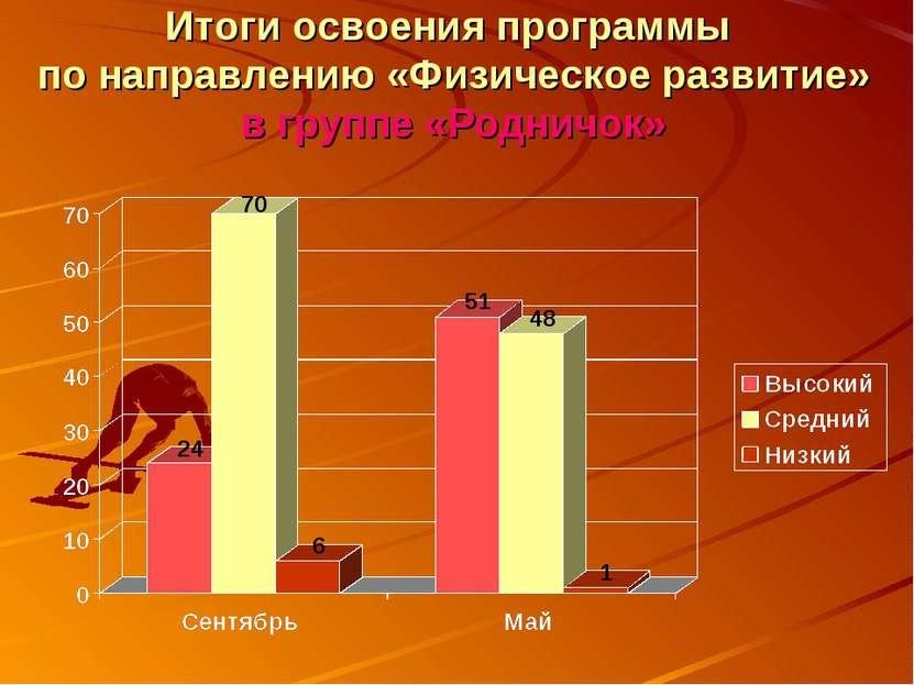Итоги освоения программы по направлению «Физическое развитие» в группе «Родни...