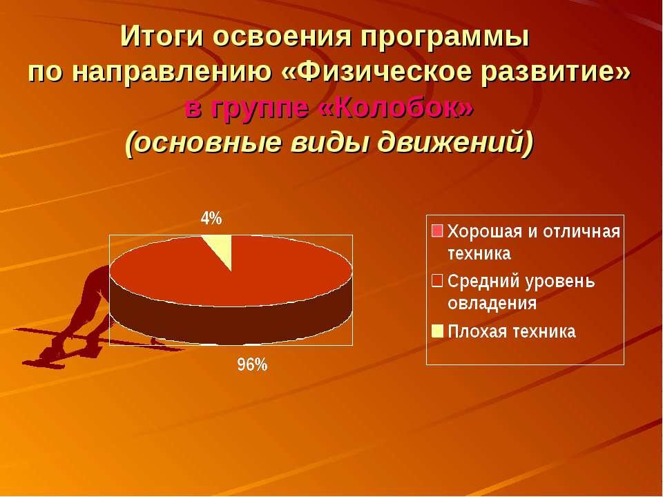 Итоги освоения программы по направлению «Физическое развитие» в группе «Колоб...