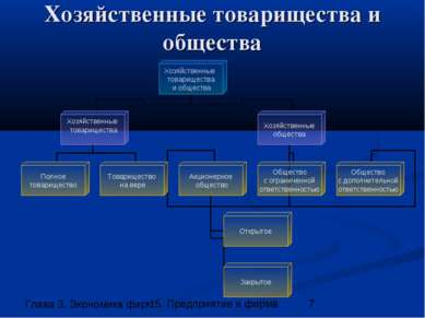 Хозяйственные товарищества и общества 15. Предприятие и фирма