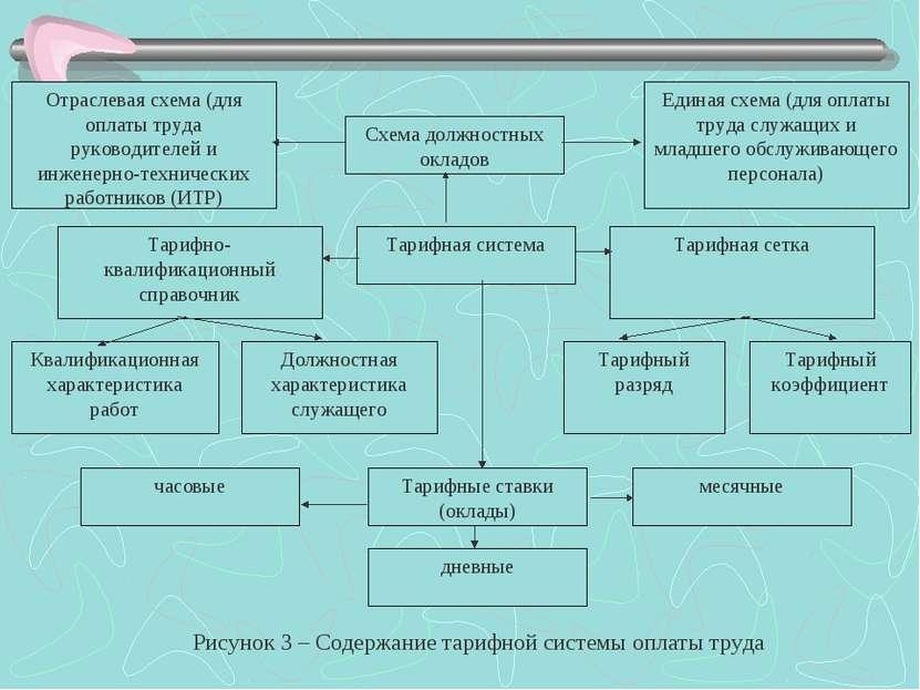 Схема должностных окладов Отраслевая схема (для оплаты труда руководителей и ...