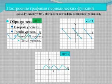 Построение графиков периодических функций 10.11.2013 КОРПУСОВА Т.С. y x 1 1 1...