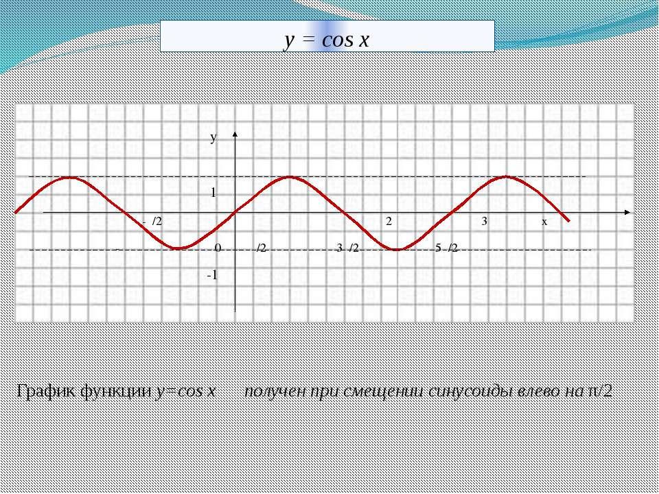 y = cos x у 1 -π/2 π 2π 3π х -π 0 π/2 3π/2 5π/2 -1 График функции у=cos x пол...