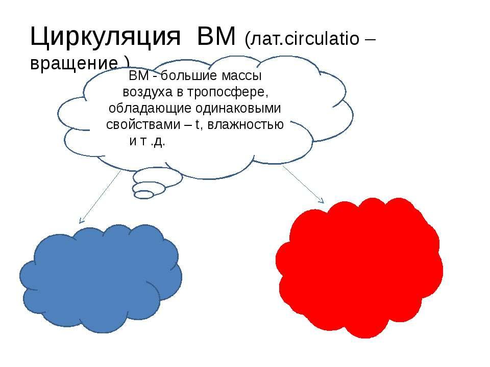 Циркуляция ВМ (лат.circulatio – вращение ) ВМ - большие массы воздуха в тропо...