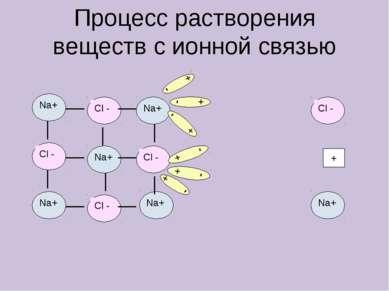Процесс растворения веществ с ионной связью + - + - + - + - + - + - +