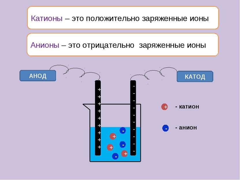 Катионы – это положительно заряженные ионы АНОД КАТОД + + + - - - + - - катио...