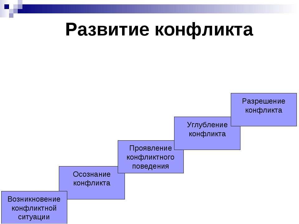 Развитие конфликта