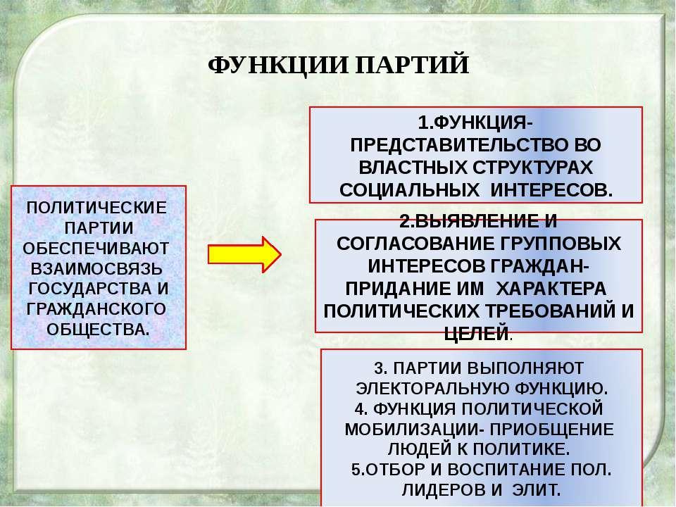 ПАРТИЙНАЯ СИСТЕМА В РОССИИ. ПАРТИЙНАЯ СИСТЕМА НАХОДИТСЯ В СТАДИИ СТАНОВЛЕНИЯ....