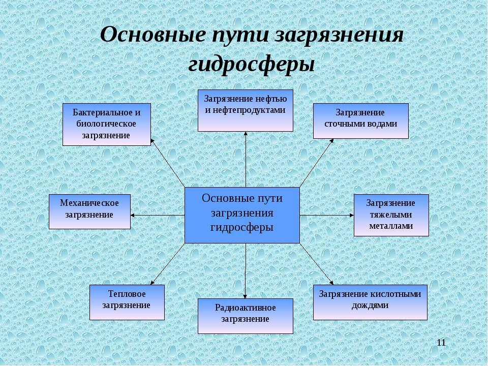 * Основные пути загрязнения гидросферы
