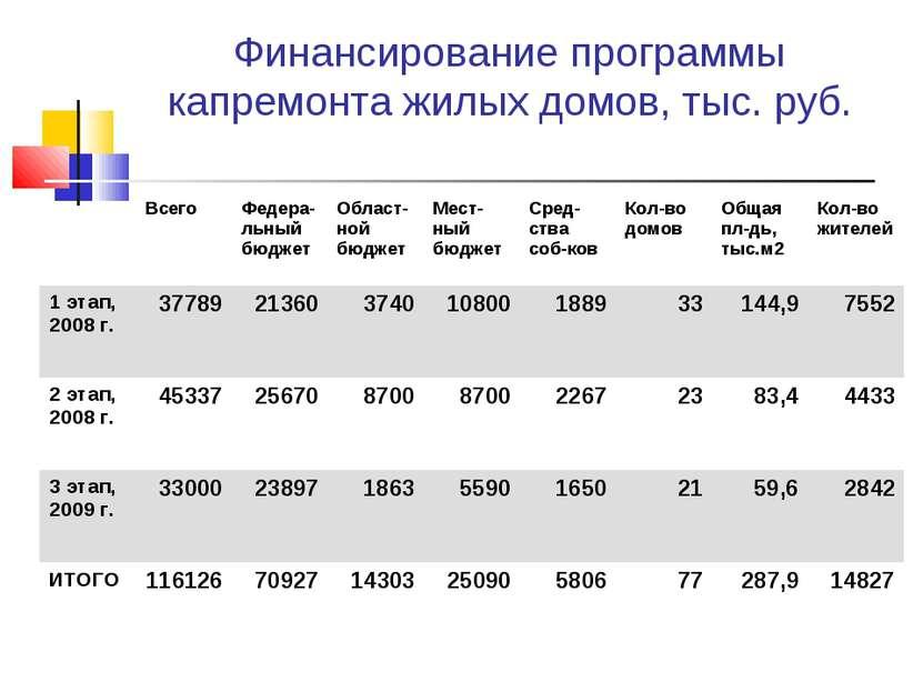 Финансирование программы капремонта жилых домов, тыс. руб.