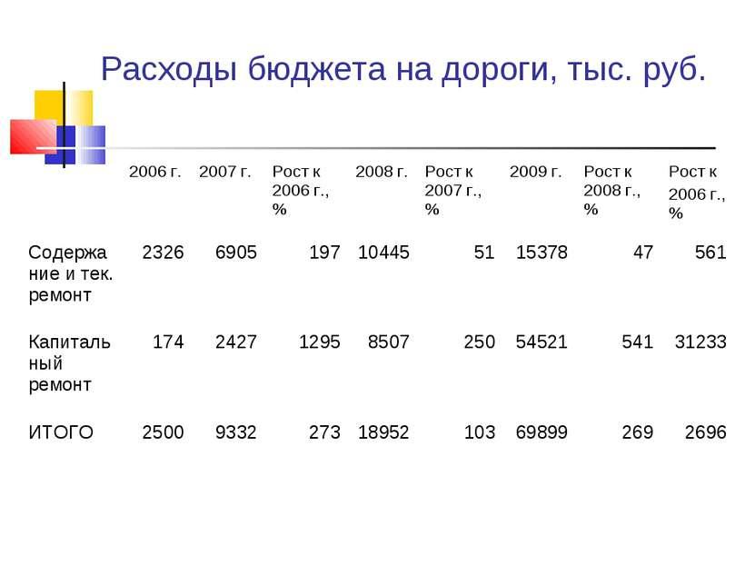 Расходы бюджета на дороги, тыс. руб.