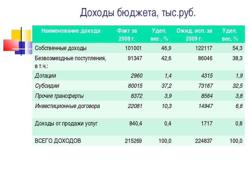 Доходы бюджета, тыс.руб. Наименование дохода Факт за 2008 г. Удел. вес , % Ож...