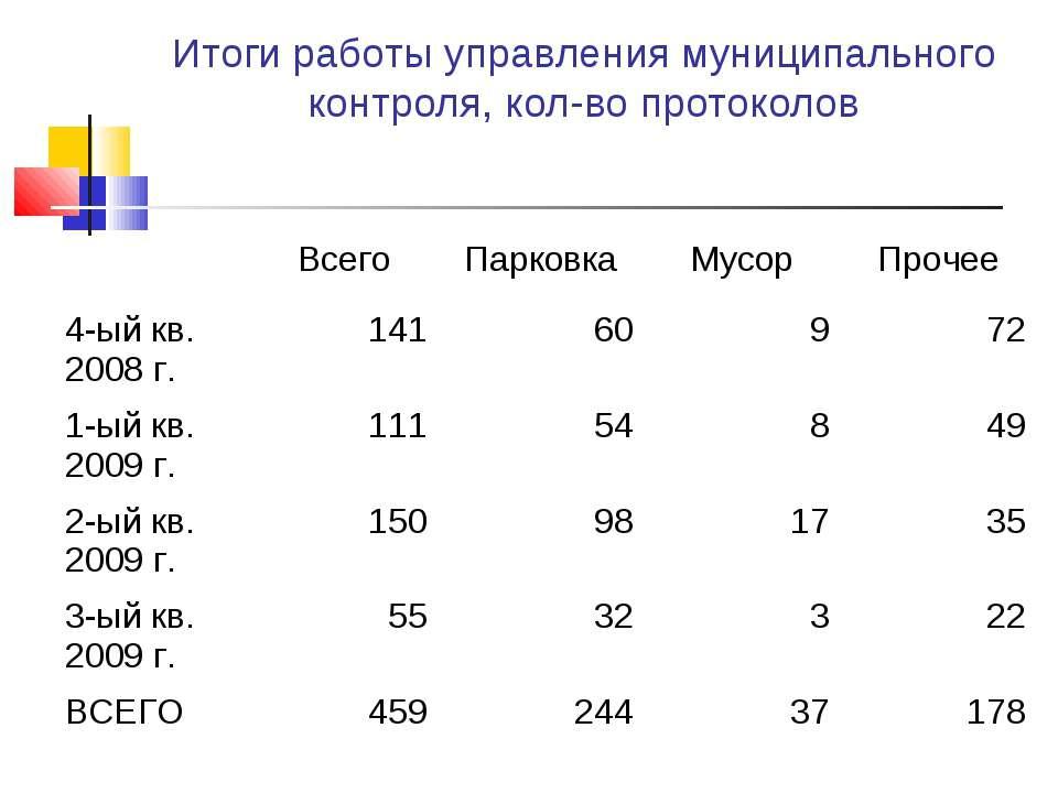 Итоги работы управления муниципального контроля, кол-во протоколов