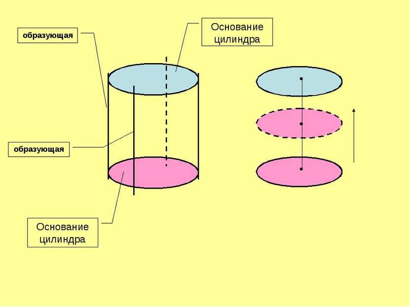 • • • Основание цилиндра Основание цилиндра образующая образующая