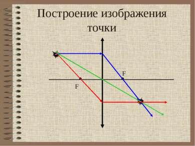 Построение изображения точки