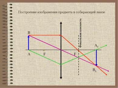 А1 А В Фокальная плоскость В1 F F Построение изображения предмета в собирающе...