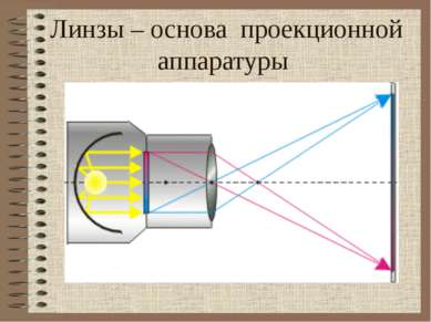 Линзы – основа проекционной аппаратуры