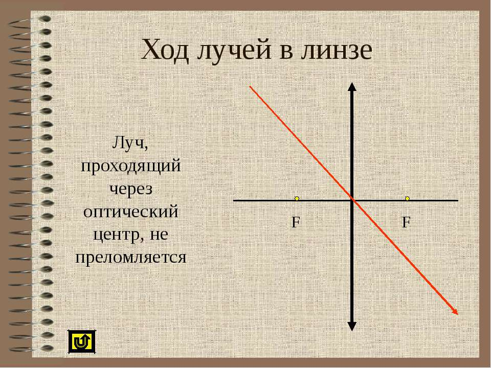 Ход лучей в линзе Луч, проходящий через оптический центр, не преломляется F F