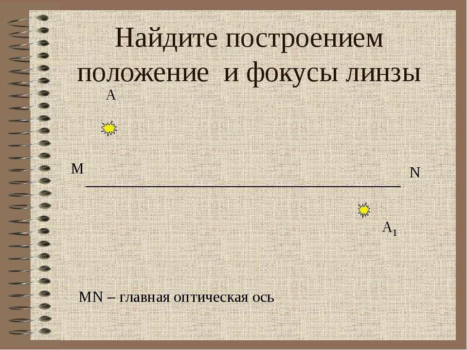 Найдите построением положение и фокусы линзы А А1 M N MN – главная оптическая...