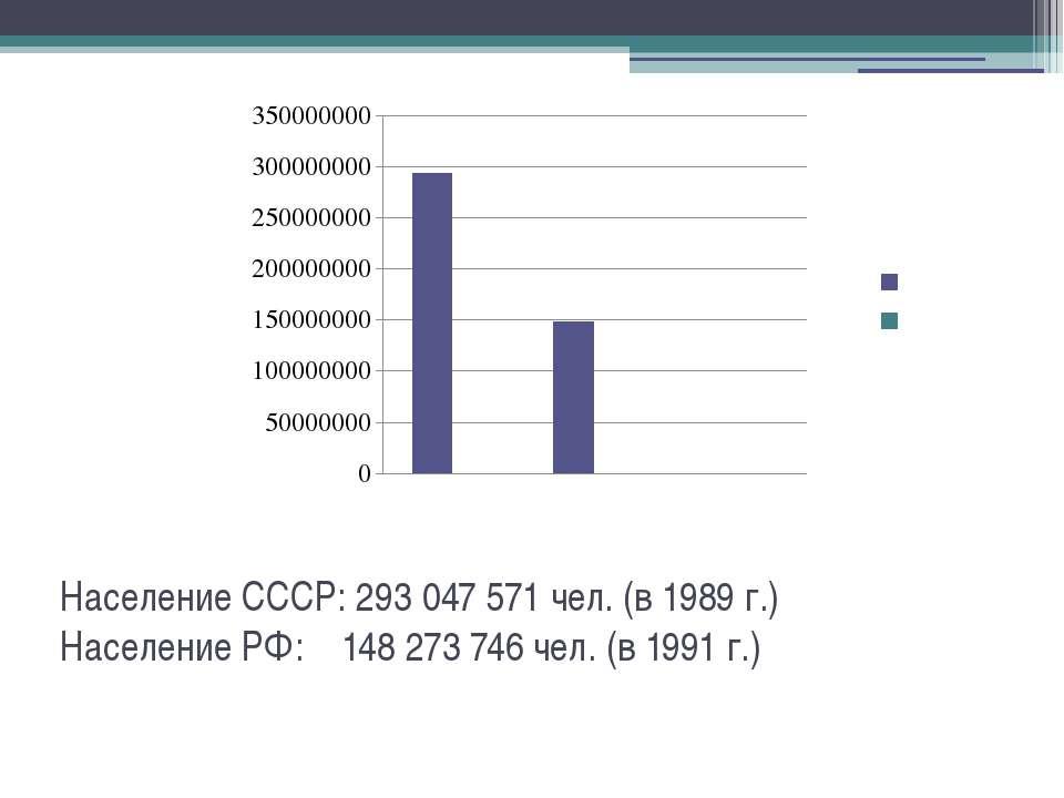 Население СССР: 293 047 571 чел. (в 1989 г.) Население РФ: 148273746 чел. (...