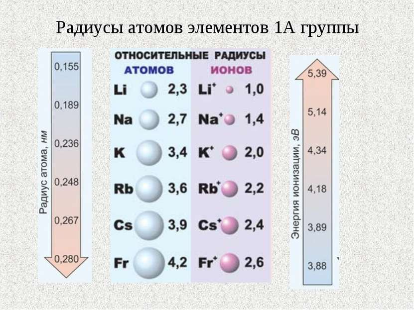 Радиусы атомов элементов 1А группы