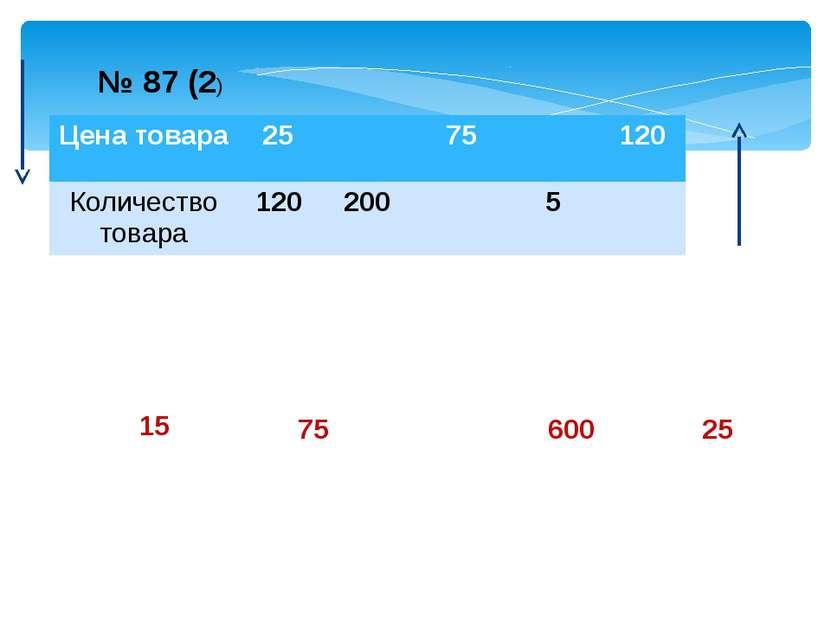15 75 600 25 № 87 (2) Цена товара 25 75 120 Количество товара 120 200 5 Учени...