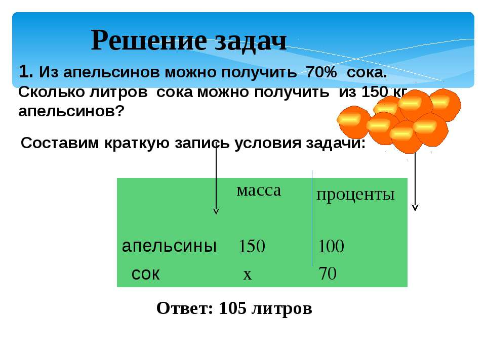 1. Из апельсинов можно получить 70% сока. Сколько литров сока можно получить ...
