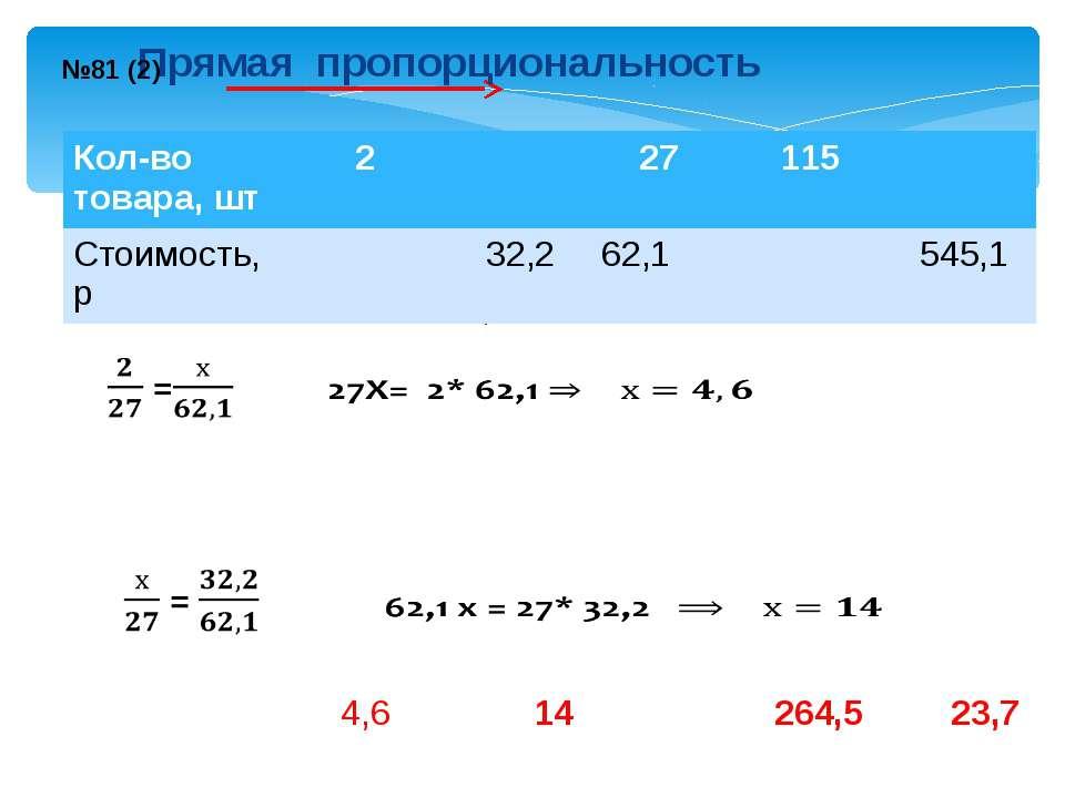 4,6 14 264,5 23,7 Прямая пропорциональность №81 (2) Кол-во товара,шт 2 27 115...
