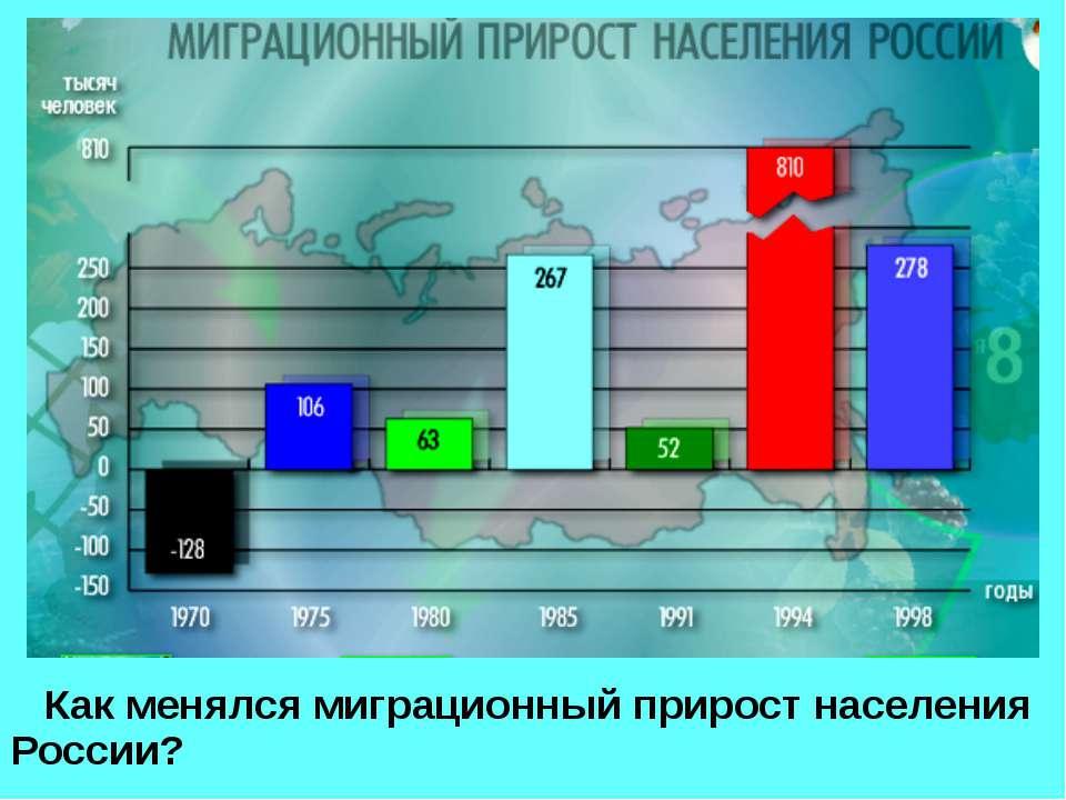 Как менялся миграционный прирост населения России?
