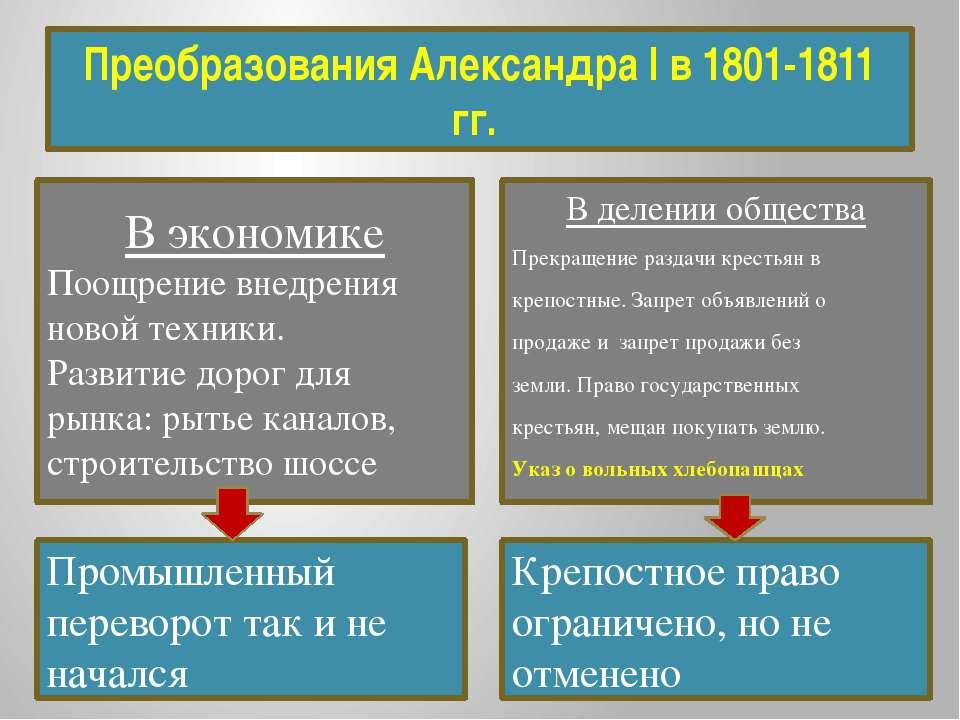 Преобразования Александра I в 1801-1811 гг. Промышленный переворот так и не н...