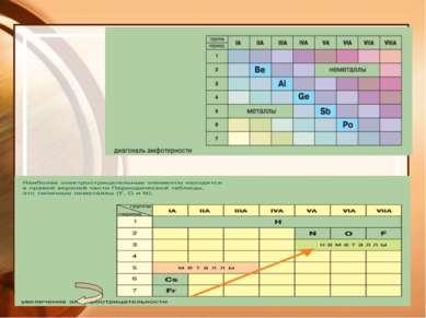 Металлы Na K Ca Ba Cu Ag Au Zn Pb Hg Al Mg Mn Fe натрий натрий железо феррум ...