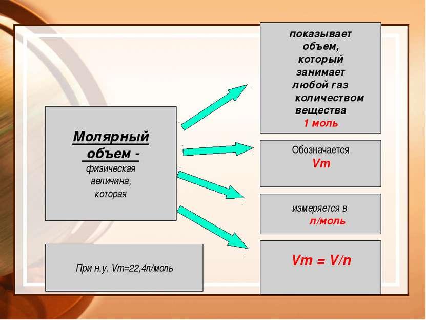 Производные формулы Иванова Г.А. gale993@yandex.ru m= n ● М V=n ● Vm N =n ● Na